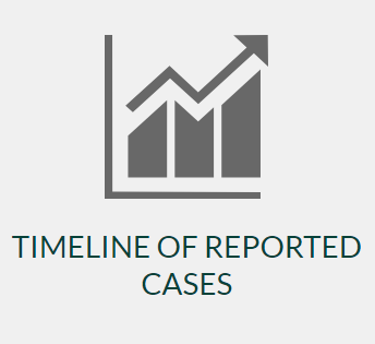 CDC Cases Timeline